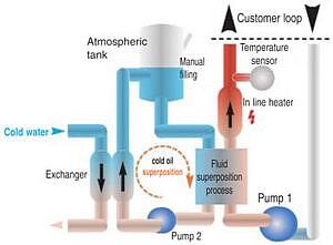 heet koud unit olie