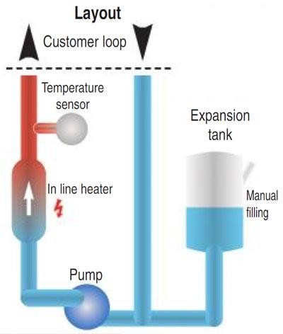 Heater unit thermische olie