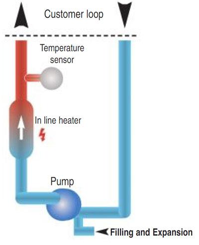Heater Unit Water