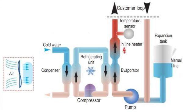 heater / koel unit thermische olie en water