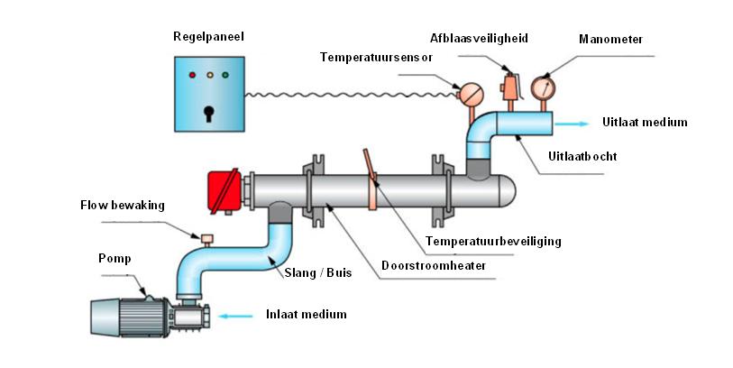 Schematische weergave van pocesverwarmingssysteem Enon, regelpaneel uitgelicht