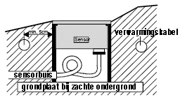 Sensoren monteren wegdekverwarming Enon