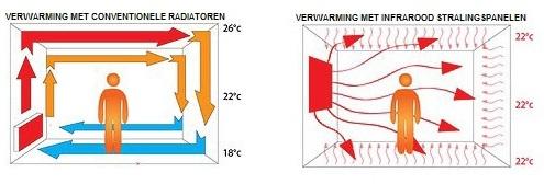 Temperatuurbalans infraroodverwarmer Enon
