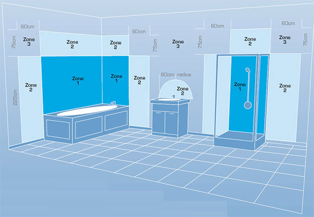 Infraroodverarming badkamer bestellen Enon